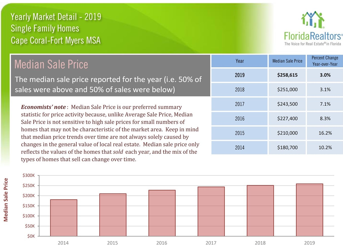 2019 Market Statistics for single family home median sale price in the Cape Coral Fort Myers area