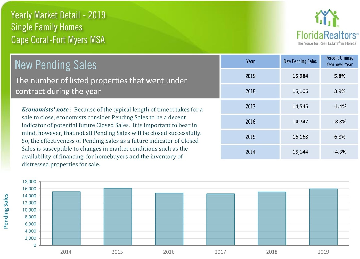 2019 Market Statistics for single family home new pending sales in the Cape Coral Fort Myers area