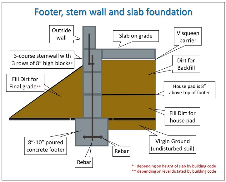 Picture of an illustration showing the footer, stem wall and slab foundation as well as the fill dirt needed