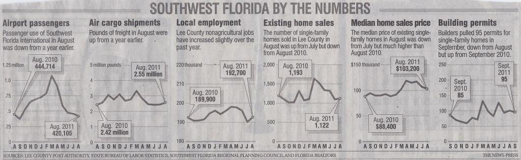 Press_SWFL_by_the_numbers