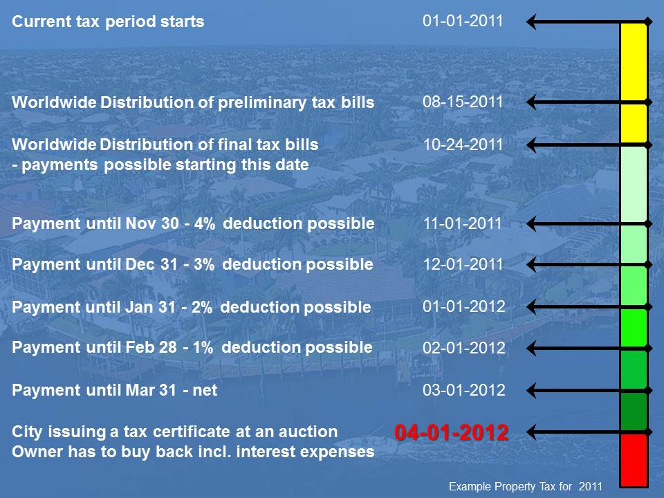 Property Tax Payment Dates Lee County FL