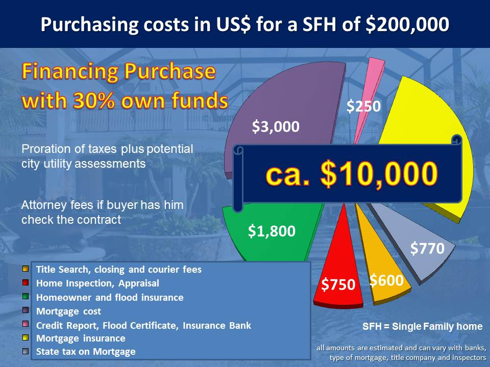 Finacing Purchase Cost Single Family Home Florida